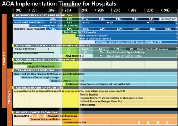 ACETimeline for Hospitals