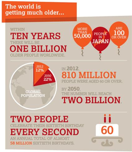 AgingPopulation