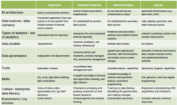 Informatics or Analytics? Understanding Health Care Provider