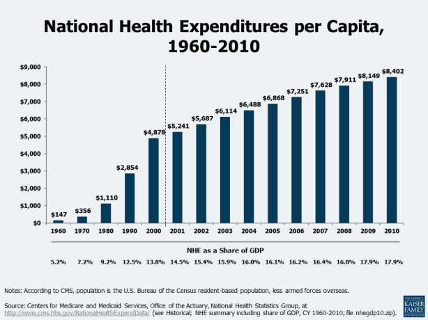 health-spending-trends-and-impacts-health-costs-0510121