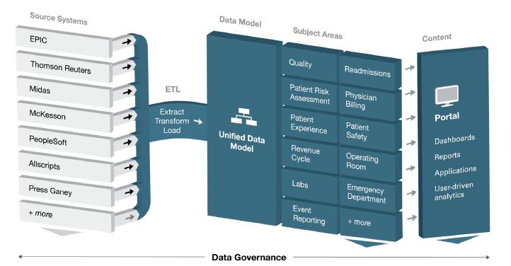 Informatics Or Analytics Understanding Health Care