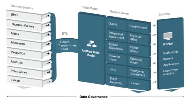 Healthcare DataFlow