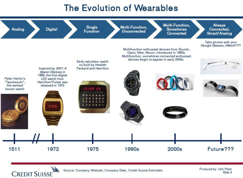EvolutionofWearables