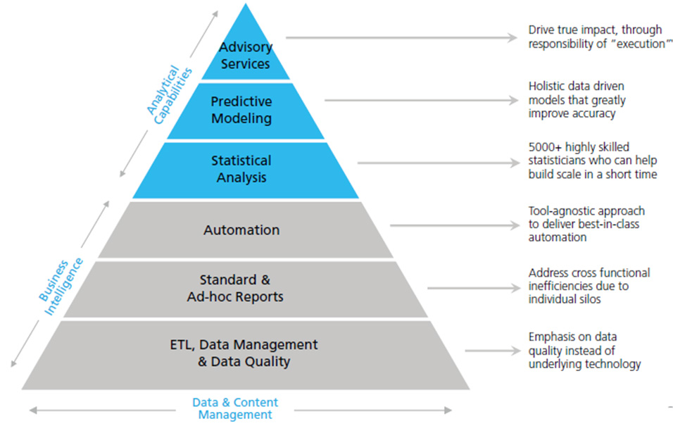 Data Science and Analytics Outsourcing – Vendors, Models, Steps ...