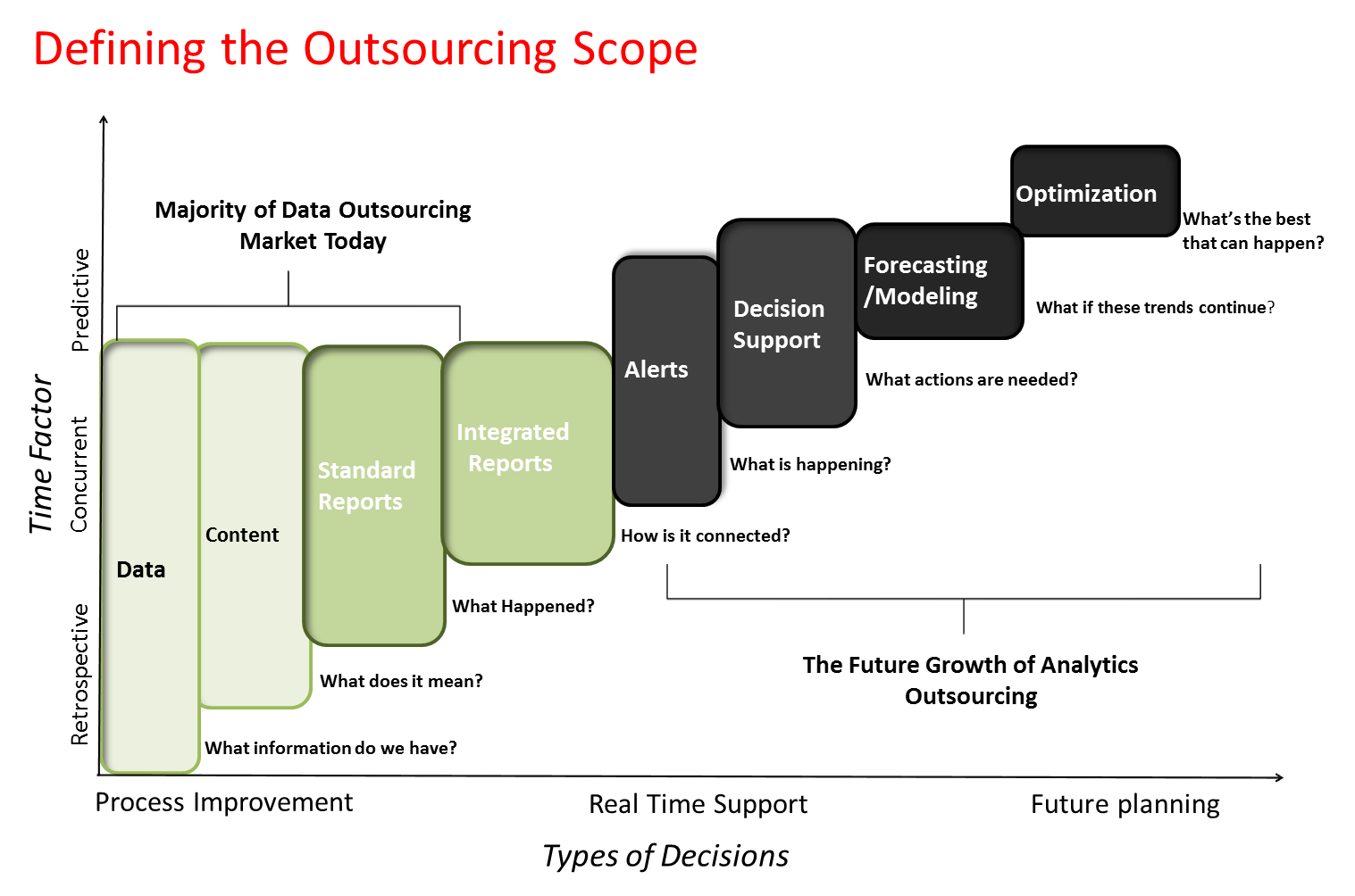 media companies centralize and outsource to survive The outsourcing revolution  once technology made it feasible to outsource operations abroad, media attention  only 3% of companies outsource to achieve innovation an equal percentage outsources.