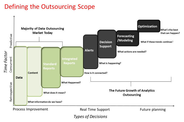 OutsourcingScope