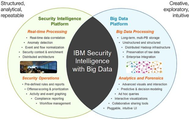 IBM security_bigdata