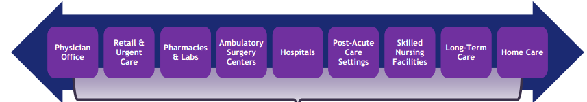 HealthcareDataSources
