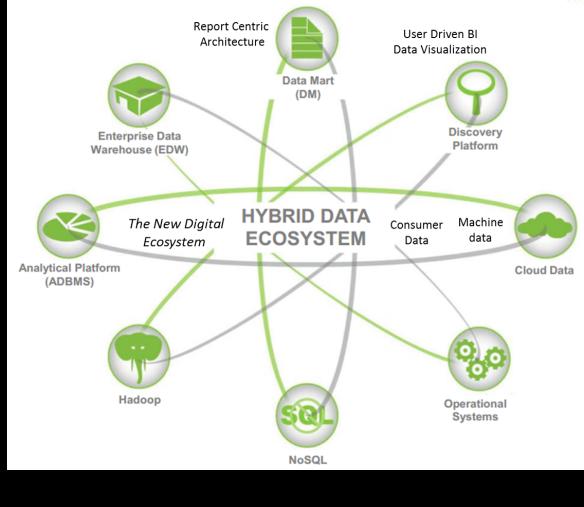 DataEcosystem