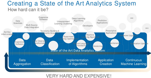 Predictive Analytics 101 | Business Analytics 3 0