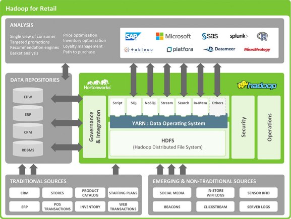 Hadoop for Retail