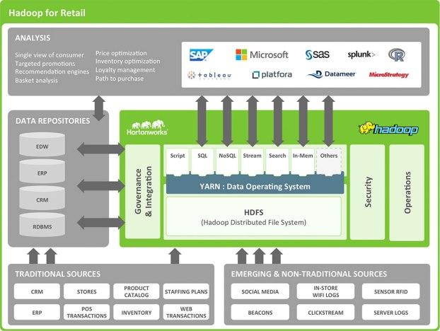 Hadoop for Retail