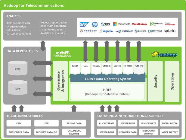 Hadoop for Telecom