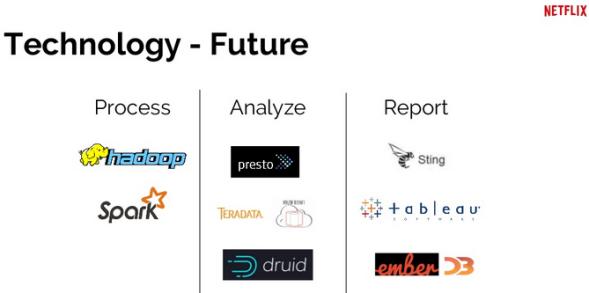 Data, BI and Analytics Evolution at Netflix - DZone Big Data