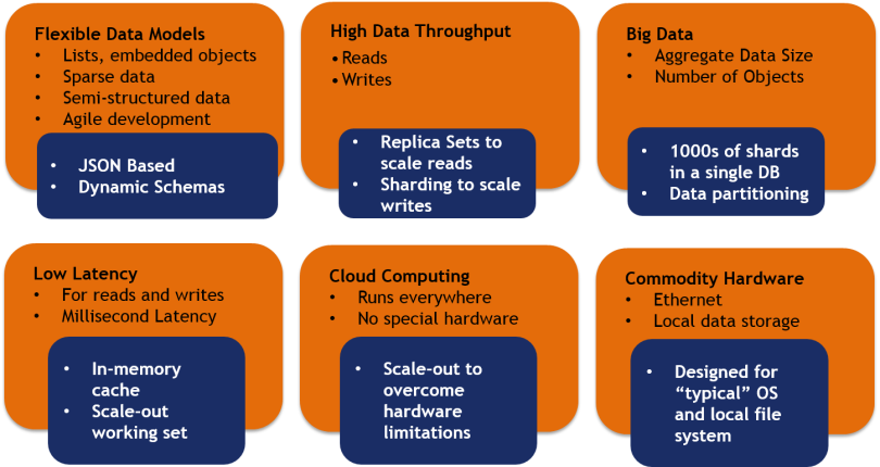 NoSQL Features