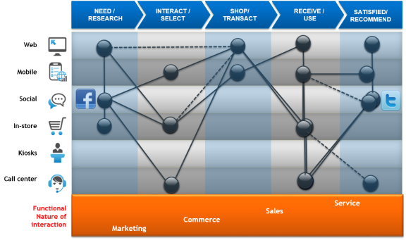CustomerJourneyMapping